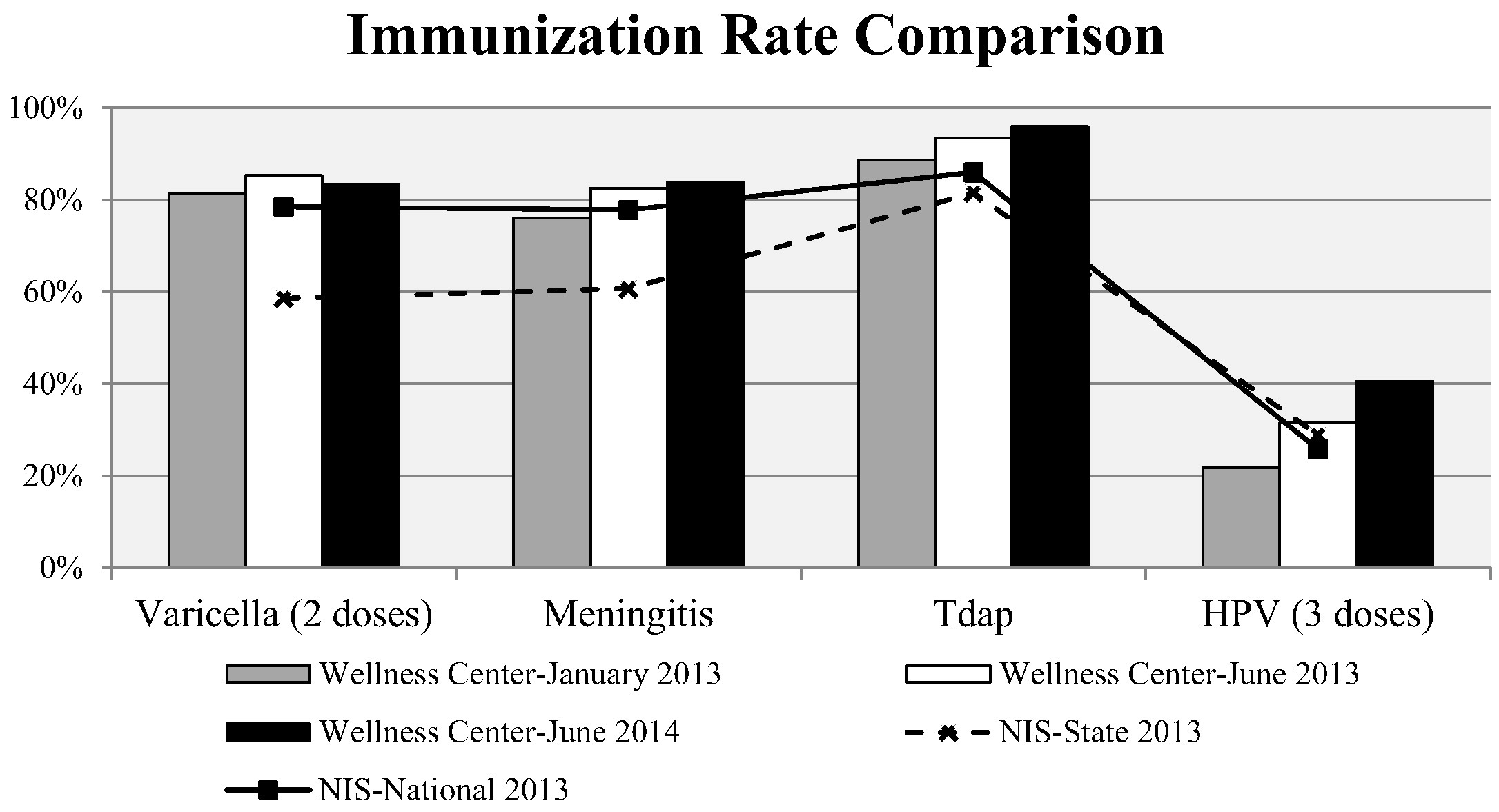 Literature review of knowledge of immunization